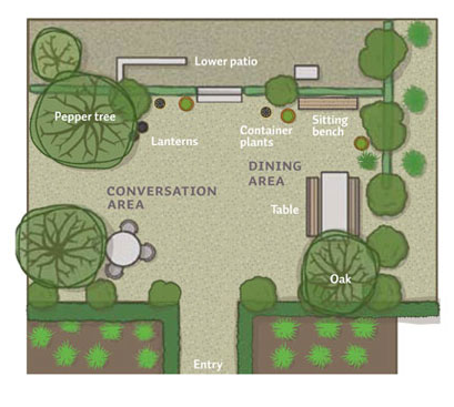 PATIO PERFECT Considering Feng Shui In Outdoor Living Spaces